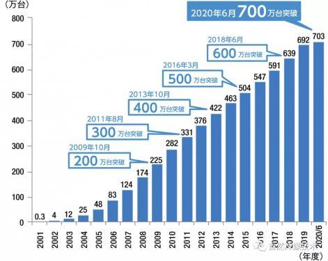 日本:CO2柠檬直播网热水器突破700万台